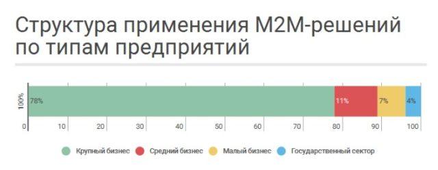 М2М данные за декабрь 2015 года