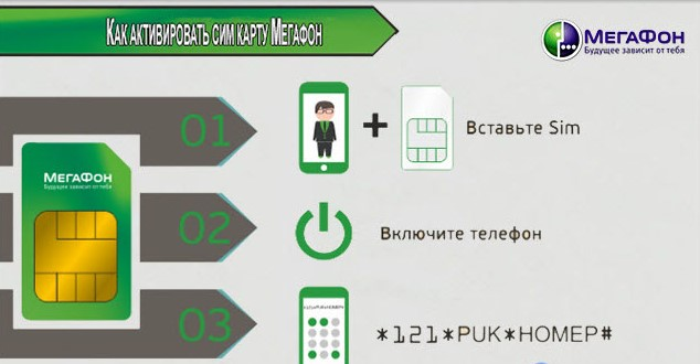 активировать sim-карту МегаФон